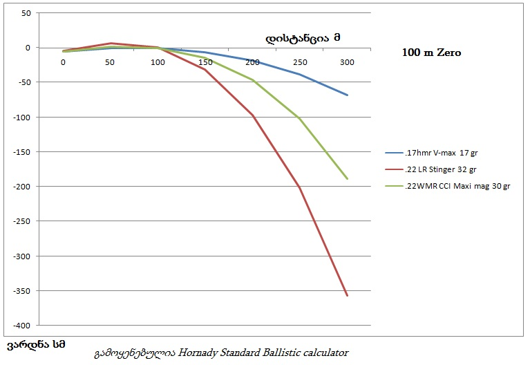 graph rimfire comparison